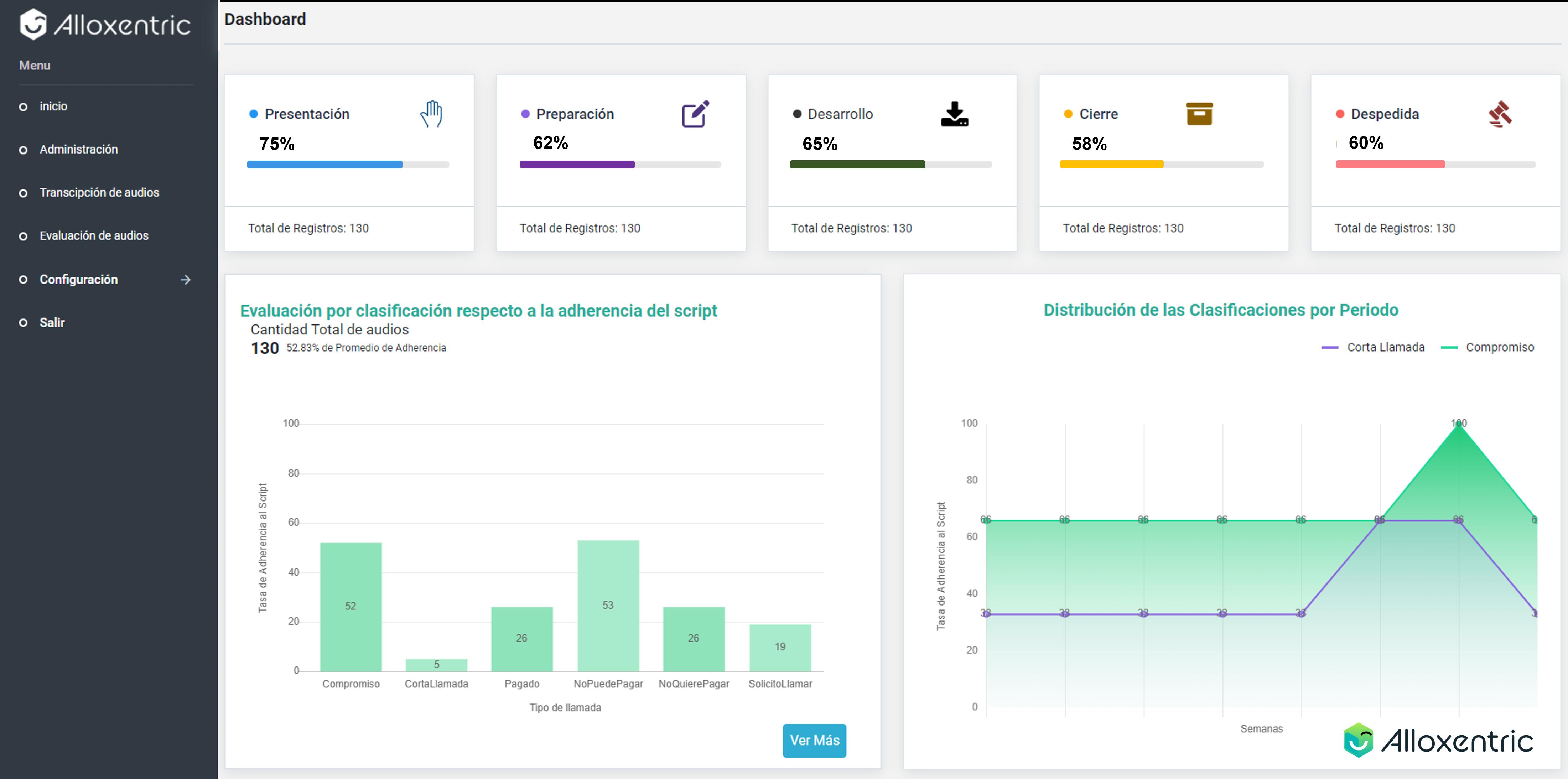Llega Analítica CX, nueva plataforma para evaluar la calidad en la atención al cliente