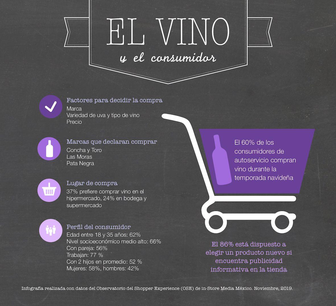 El 60% de los consumidores mexicanos compra vino en la temporada navideña